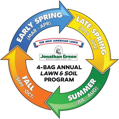 Jonathan Lawn 4 Step Care
